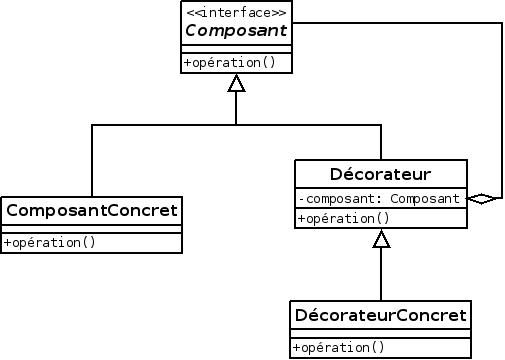 Design Pattern Decorateur